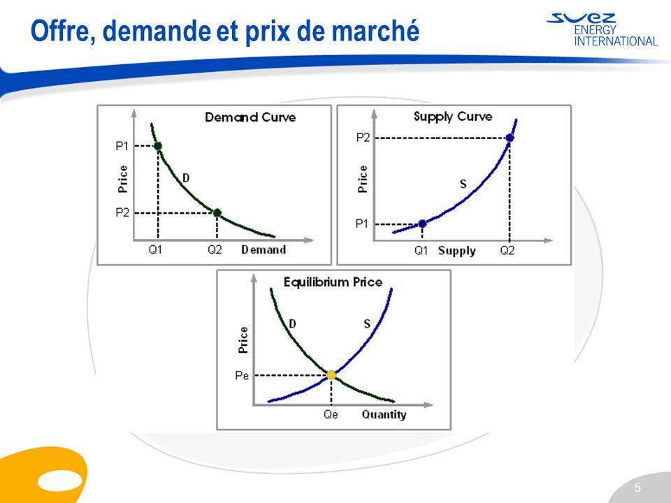 5 Offre, demande et prix de marché