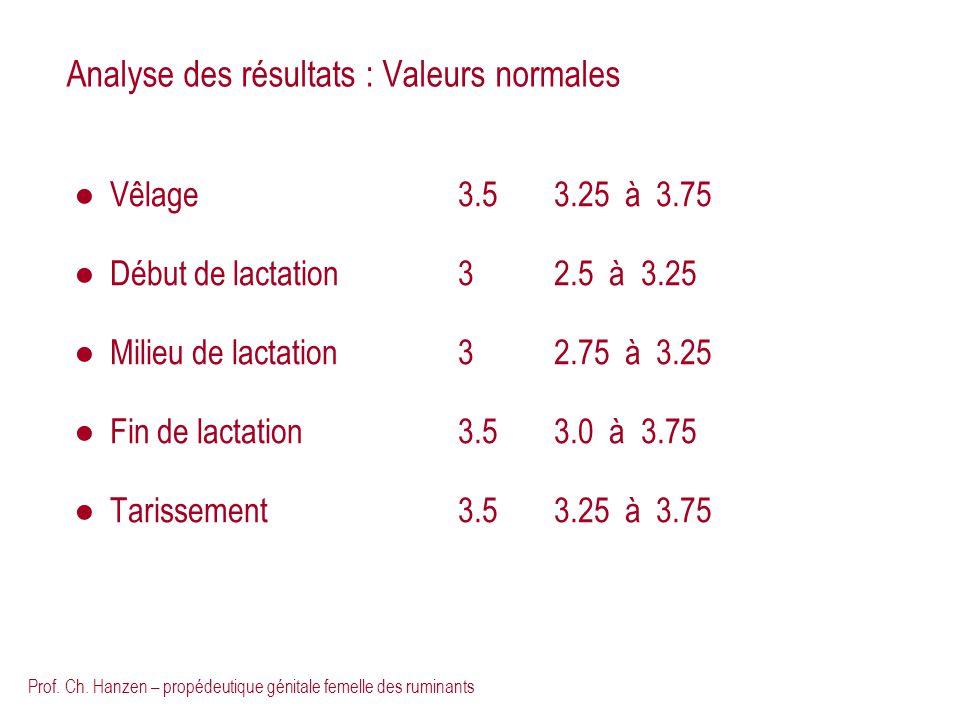 Prof. Ch. Hanzen – propédeutique génitale femelle des ruminants Analyse des résultats : Valeurs normales Vêlage3.53.25 à 3.75 Début de lactation32.5 à