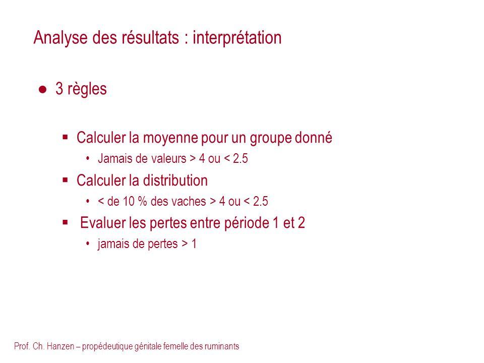 Prof. Ch. Hanzen – propédeutique génitale femelle des ruminants Analyse des résultats : interprétation 3 règles Calculer la moyenne pour un groupe don