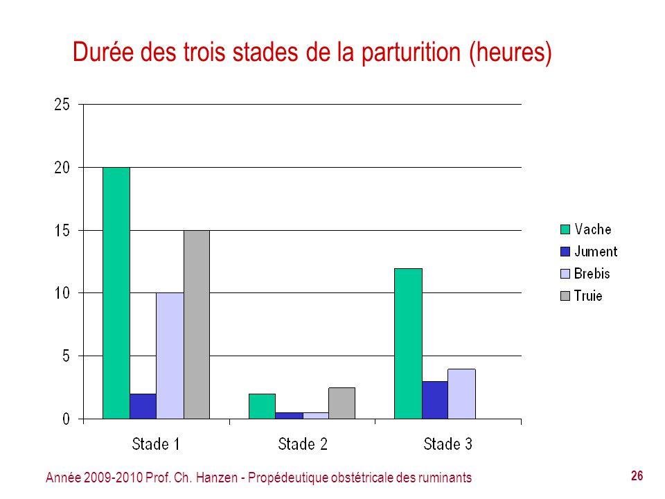 Année 2009-2010 Prof. Ch. Hanzen - Propédeutique obstétricale des ruminants 26 Durée des trois stades de la parturition (heures)