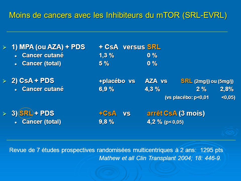 1) MPA (ou AZA) + PDS + CsA versusSRL 1) MPA (ou AZA) + PDS + CsA versusSRL Cancer cutané 1,3 %0 % Cancer cutané 1,3 %0 % Cancer (total) 5 % 0 % Cance