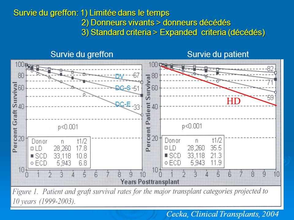 Survie moyenne: 75% à 5 ans Opelz, Transplantation 2007;84: 137–143 Compatibilités en HLA: « matching » 1 mismatch en HLA A