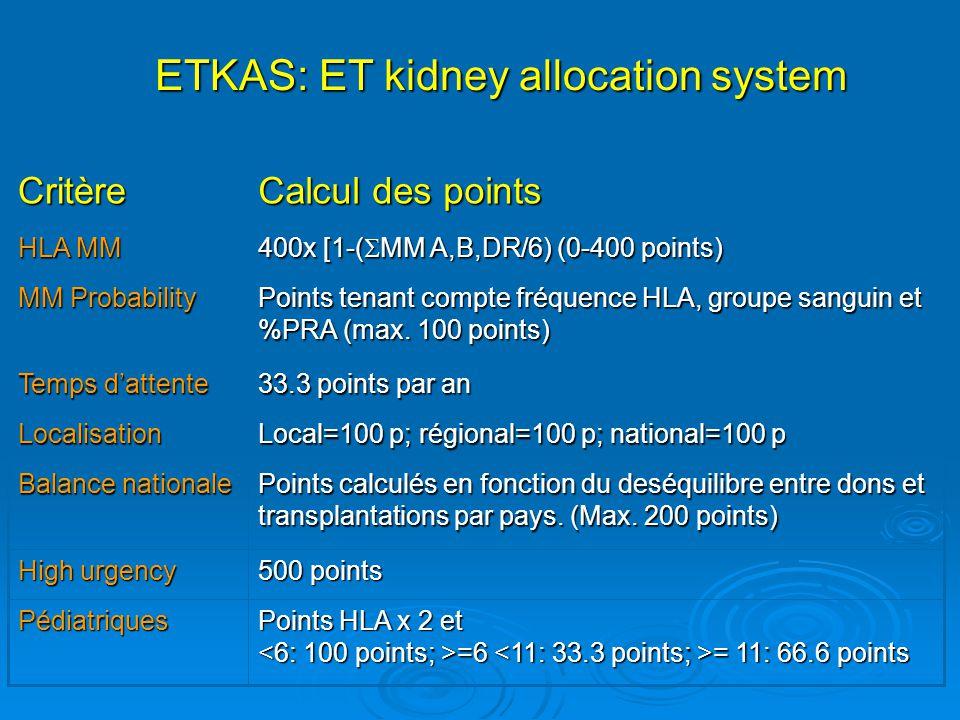 Systèmes dallocation des reins par Eurotransplant = structure hiérarchique: 1) Greffes combinées 2) Acceptable Mismatch (MM): >85% PRA.