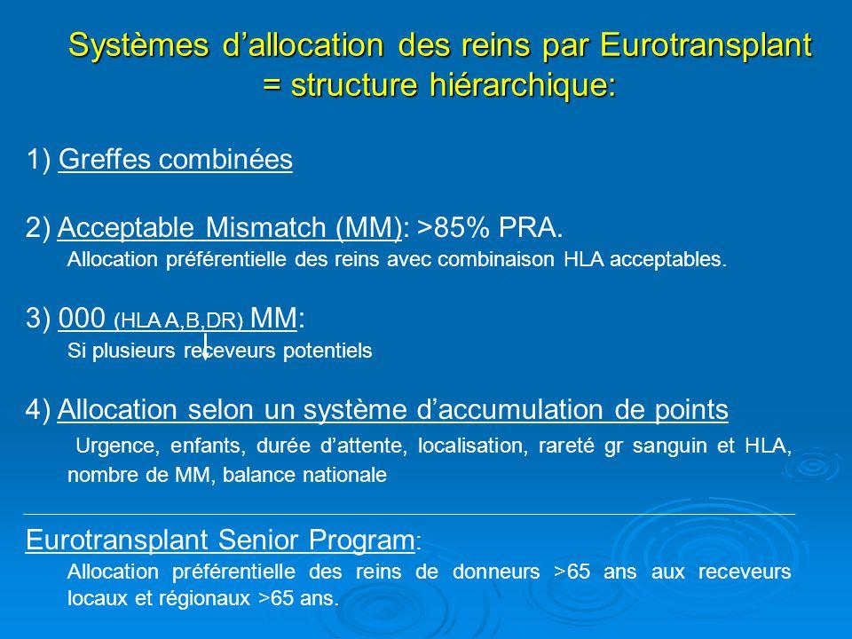 Living donor exchange program (LDEP) 1) Incompatibilité ABO.