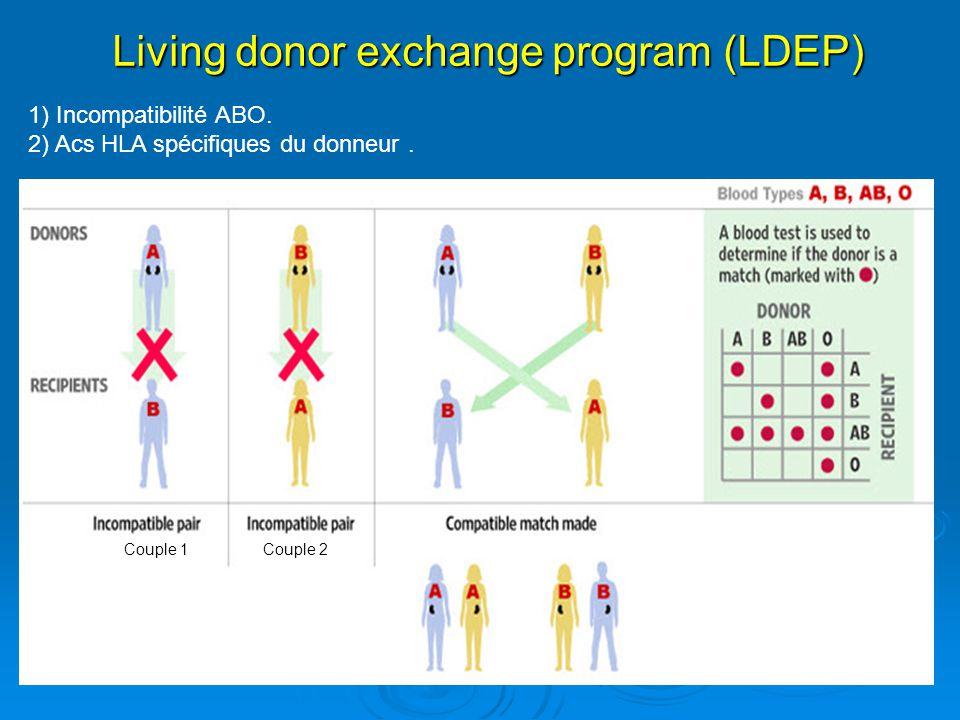 Living donor exchange program (LDEP) 1) Incompatibilité ABO. 2) Acs HLA spécifiques du donneur. Couple 1Couple 2
