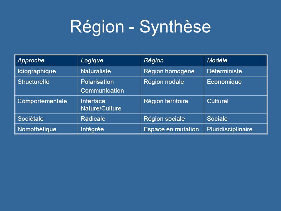 ApprocheLogiqueRégionModèle IdiographiqueNaturalisteRégion homogèneDéterministe StructurellePolarisation Communication Région nodaleEconomique Comport