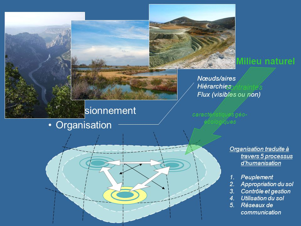 Espace Espace géographie est... –Une espace humain Polarisation Dimensionnement Organisation Nœuds/aires Hiérarchies Flux (visibles ou non) Organisati