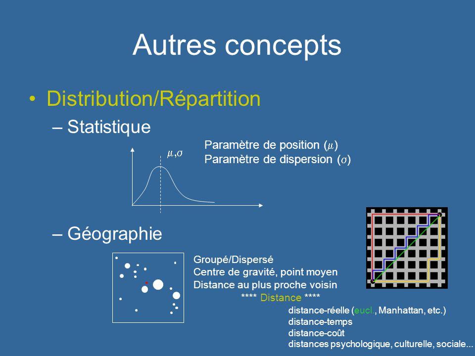 Autres concepts Distribution/Répartition –Statistique –Géographie Paramètre de position ( ) Paramètre de dispersion ( ) Groupé/Dispersé Centre de grav