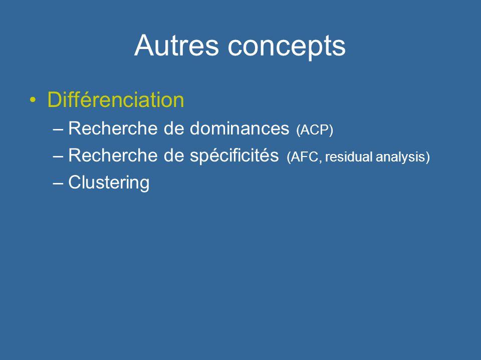 Autres concepts Différenciation –Recherche de dominances (ACP) –Recherche de spécificités (AFC, residual analysis) –Clustering