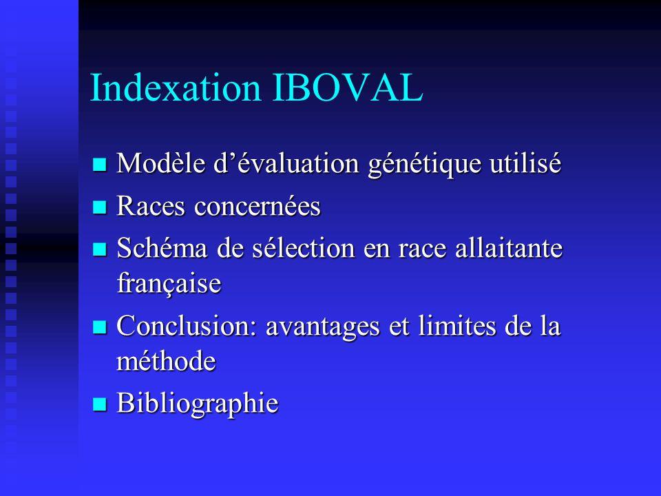 Indexation IBOVAL Modèle dévaluation génétique utilisé Modèle dévaluation génétique utilisé Races concernées Races concernées Schéma de sélection en r