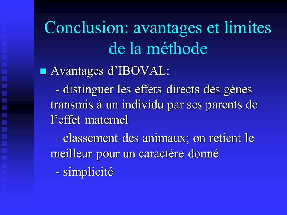 Conclusion: avantages et limites de la méthode Avantages dIBOVAL: Avantages dIBOVAL: - distinguer les effets directs des gènes transmis à un individu