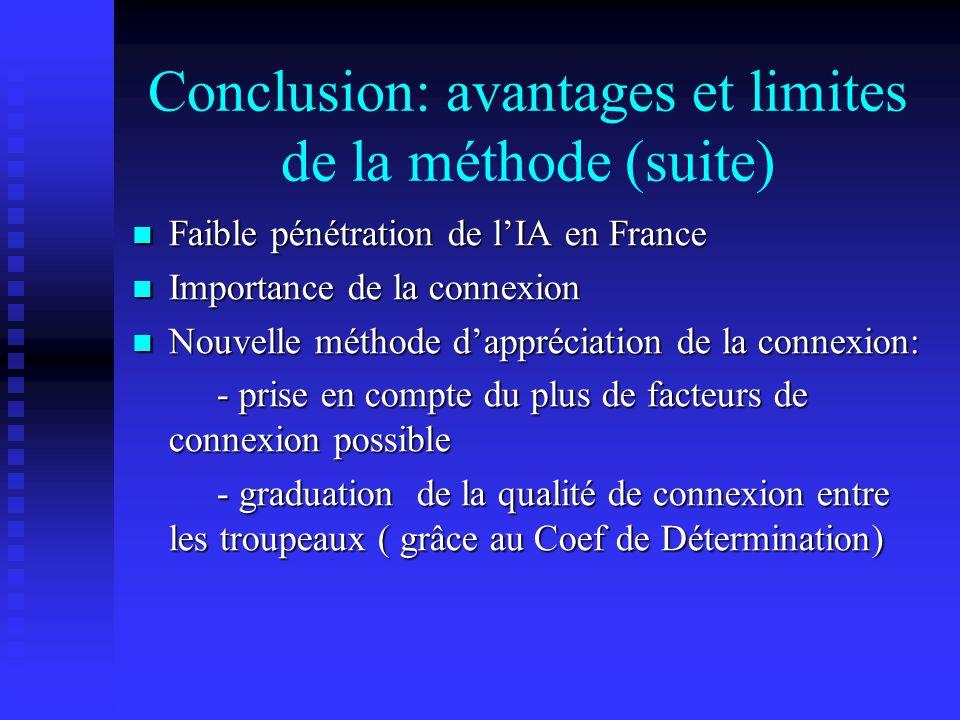 Conclusion: avantages et limites de la méthode (suite) Faible pénétration de lIA en France Faible pénétration de lIA en France Importance de la connexion Importance de la connexion Nouvelle méthode dappréciation de la connexion: Nouvelle méthode dappréciation de la connexion: - prise en compte du plus de facteurs de connexion possible - prise en compte du plus de facteurs de connexion possible - graduation de la qualité de connexion entre les troupeaux ( grâce au Coef de Détermination) - graduation de la qualité de connexion entre les troupeaux ( grâce au Coef de Détermination)