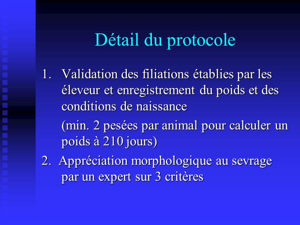 Détail du protocole 1. Validation des filiations établies par les éleveur et enregistrement du poids et des conditions de naissance (min. 2 pesées par