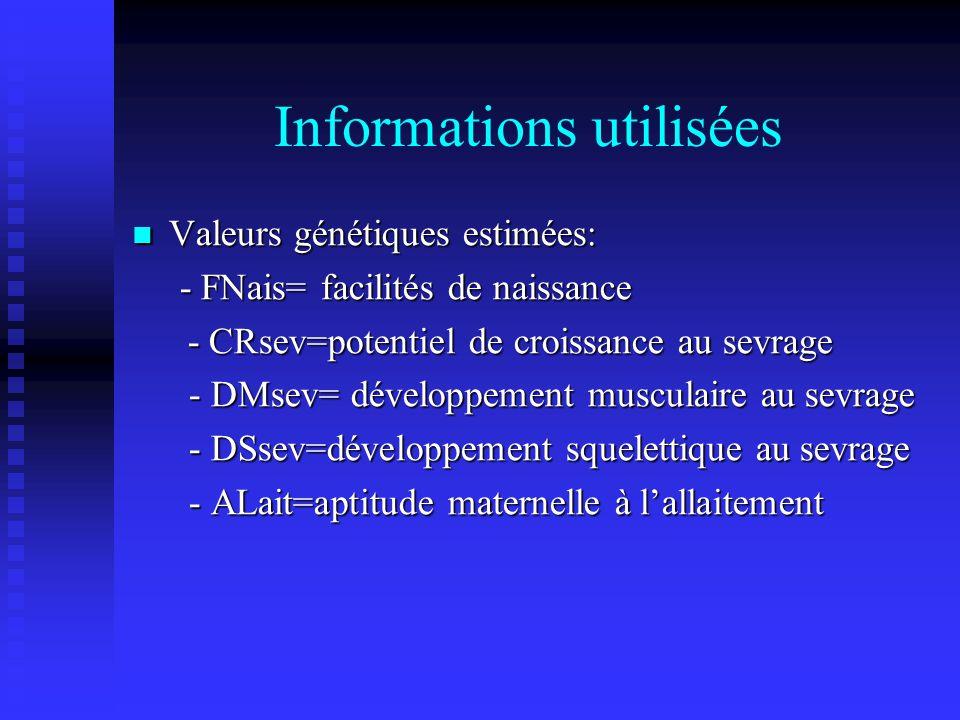 Informations utilisées Valeurs génétiques estimées: Valeurs génétiques estimées: - FNais= facilités de naissance - FNais= facilités de naissance - CRsev=potentiel de croissance au sevrage - CRsev=potentiel de croissance au sevrage - DMsev= développement musculaire au sevrage - DMsev= développement musculaire au sevrage - DSsev=développement squelettique au sevrage - DSsev=développement squelettique au sevrage - ALait=aptitude maternelle à lallaitement - ALait=aptitude maternelle à lallaitement