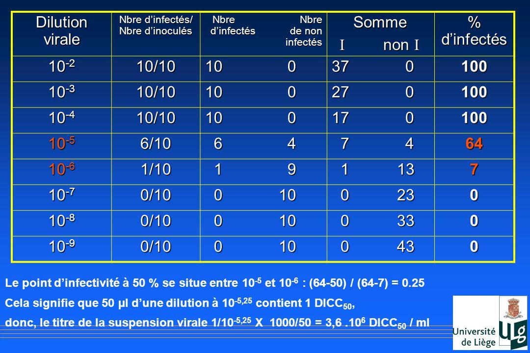 Dilution virale Nbre dinfectés/ Nbre dinoculés Nbre Nbre dinfectés de non infectés Nbre Nbre dinfectés de non infectés Somme Somme I non I I non I % d