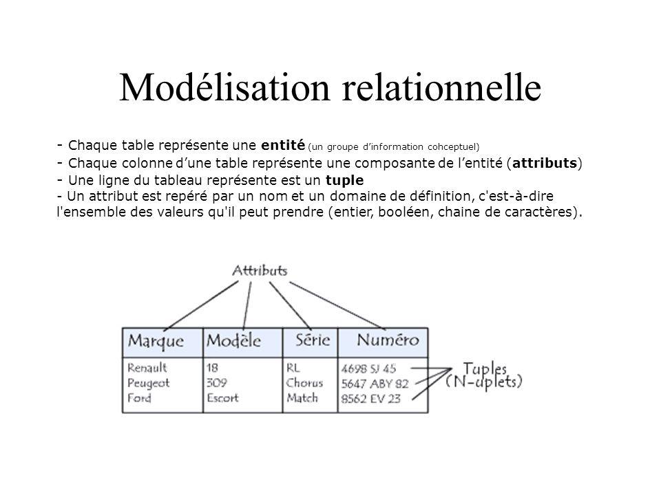 Modèle de données schéma d une entité : description d une table par ses attributs (nom et domaine).