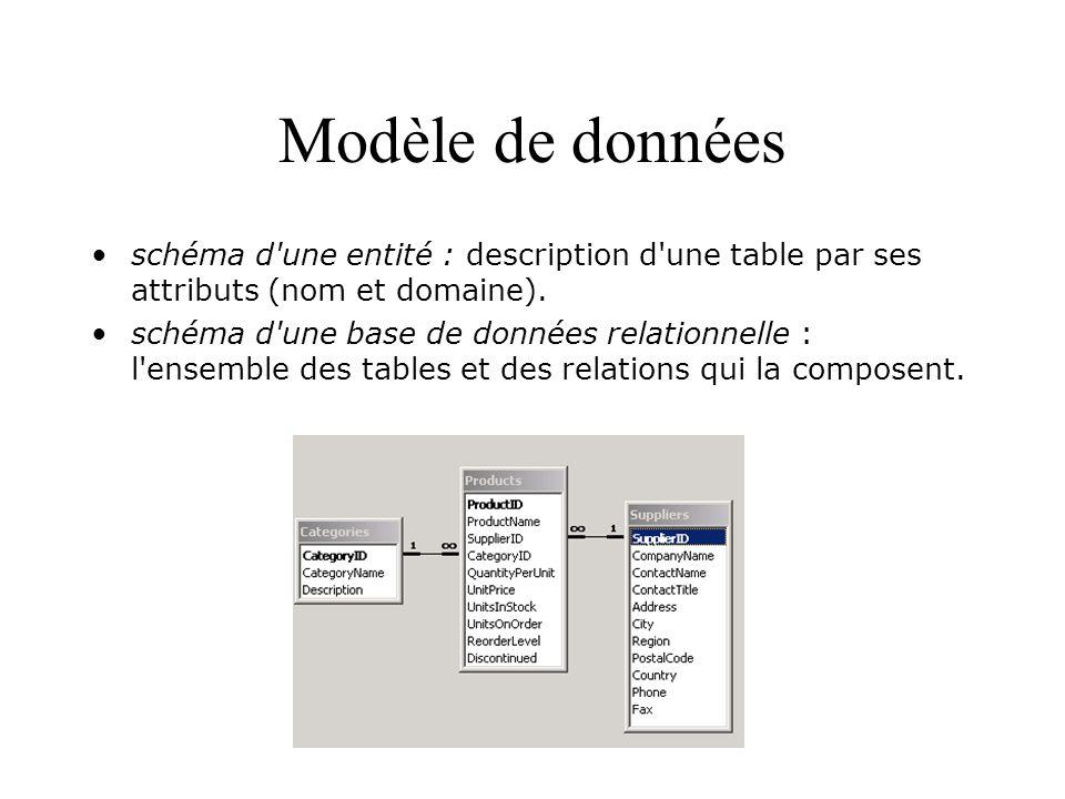 Insertion de données L insertion de nouvelles données dans une table se fait grâce à l ordre INSERT, qui permet d insérer de nouvelles lignes dans la table.