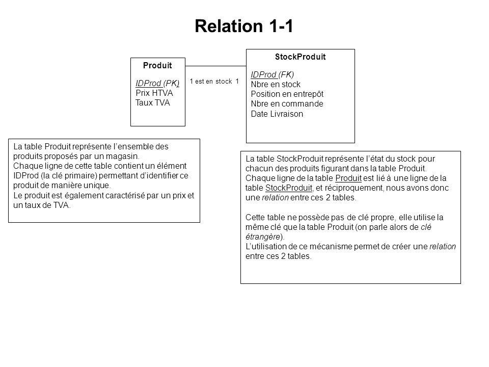 Relation 1-1 Fusion des entités conceptuelles Ces 2 tables sont des entités conceptuelles, elles représentent 2 concepts différents.