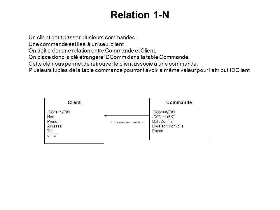 n est dans commande n Relation N-N CommandeProduitEnStock Une commande comporte un ou plusieurs produits.