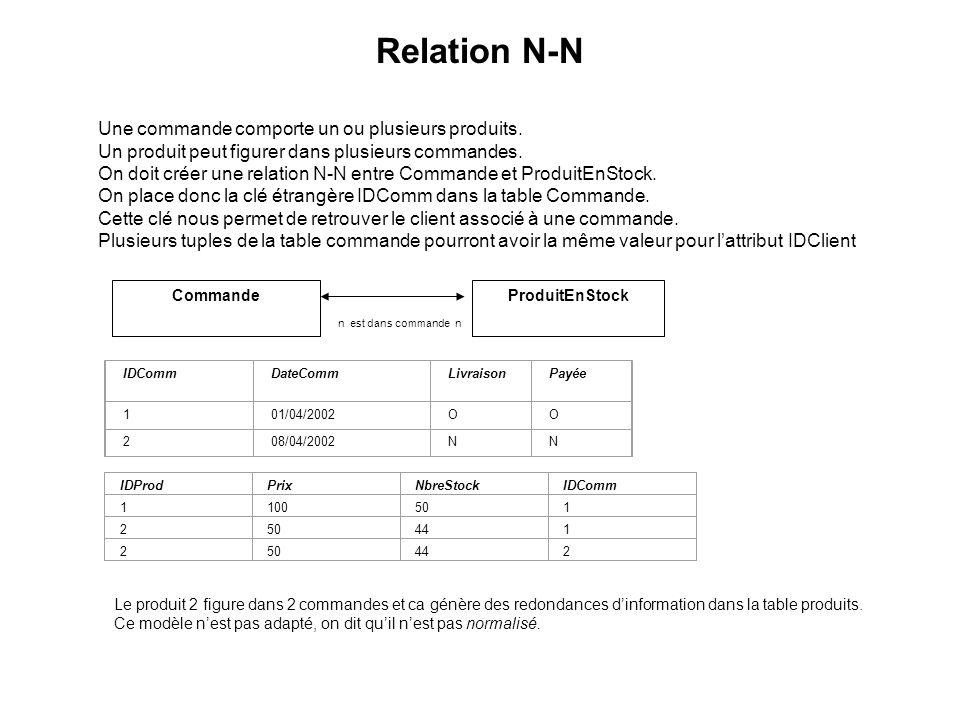 Relation N-N Création dune table intermédiaire Nous allons transformer la relation N-N en 2 relations 1-N CommandeLigneCommande ProduitEnStock 1 est composée de N N pour produit 1 IDCommDateCommLivraisonPayée 101/04/2002OO 208/04/2002NN IDProdPrixNbreStock 110050 2 44 25044 IDCommIDProd 11 12 22 La table intermédiaire ne contient que les clés étrangères des 2 relations 1-N.
