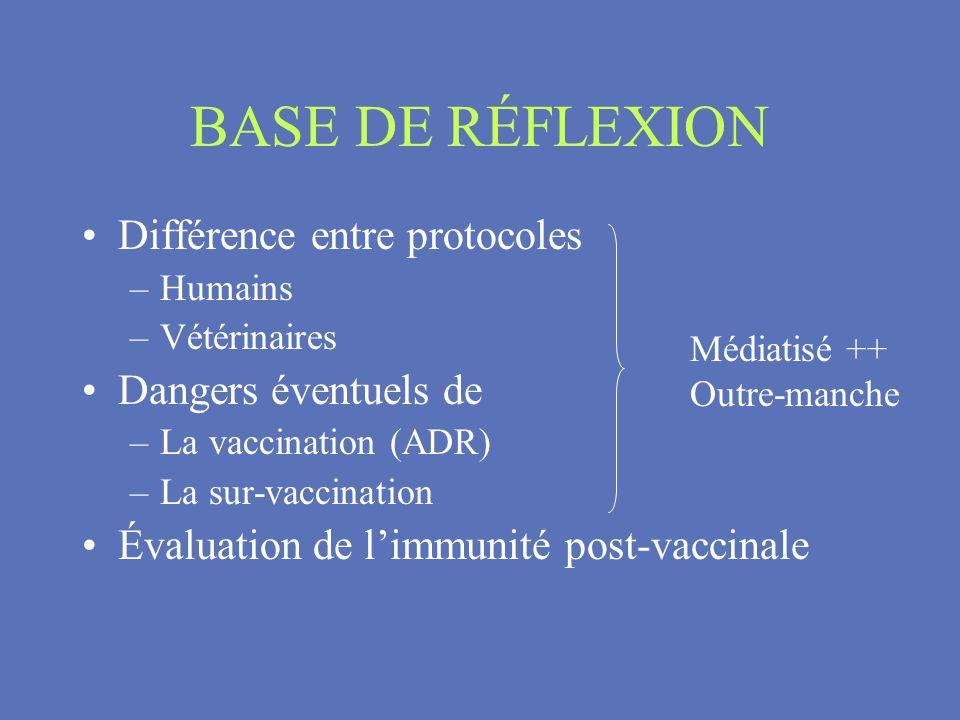 BASE DE RÉFLEXION Différence entre protocoles –Humains –Vétérinaires Dangers éventuels de –La vaccination (ADR) –La sur-vaccination Évaluation de limm