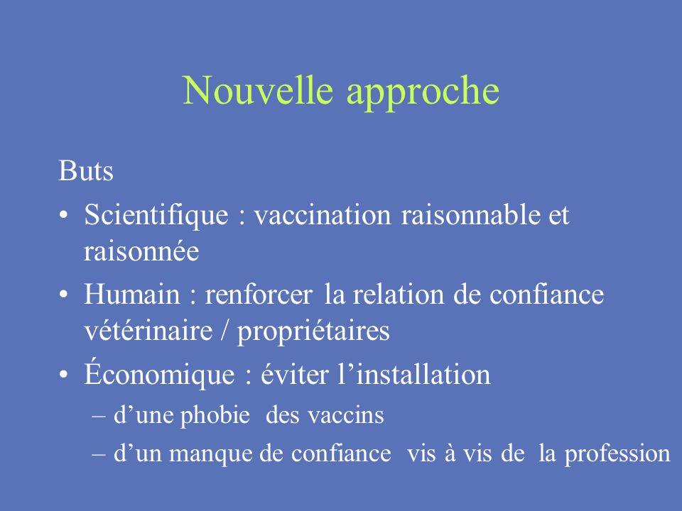 Nouvelle approche Buts Scientifique : vaccination raisonnable et raisonnée Humain : renforcer la relation de confiance vétérinaire / propriétaires Éco