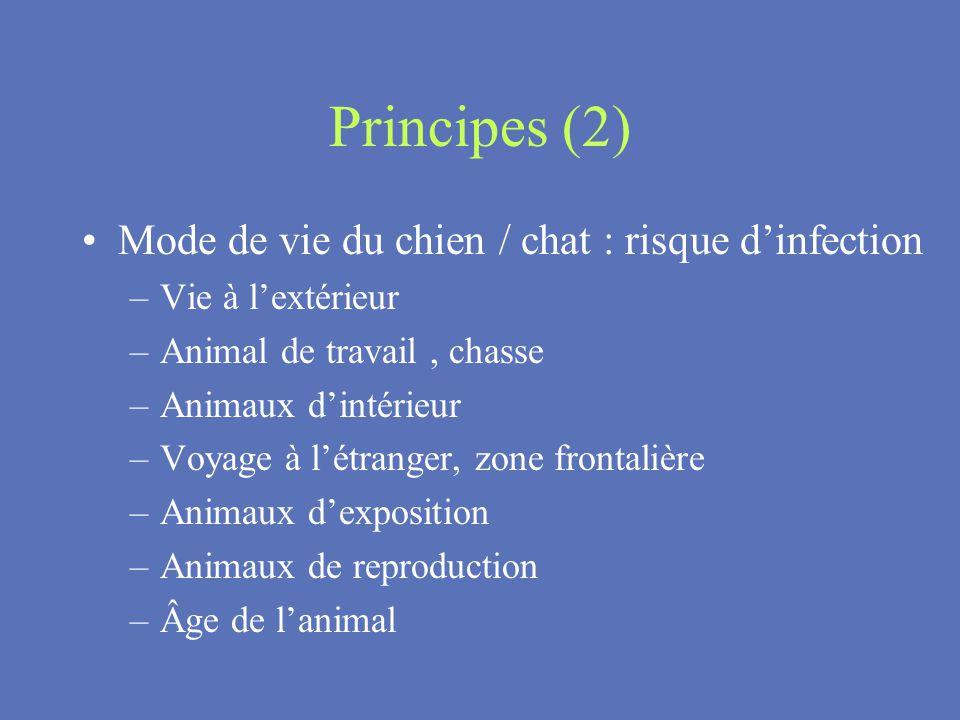 Principes (2) Mode de vie du chien / chat : risque dinfection –Vie à lextérieur –Animal de travail, chasse –Animaux dintérieur –Voyage à létranger, zo