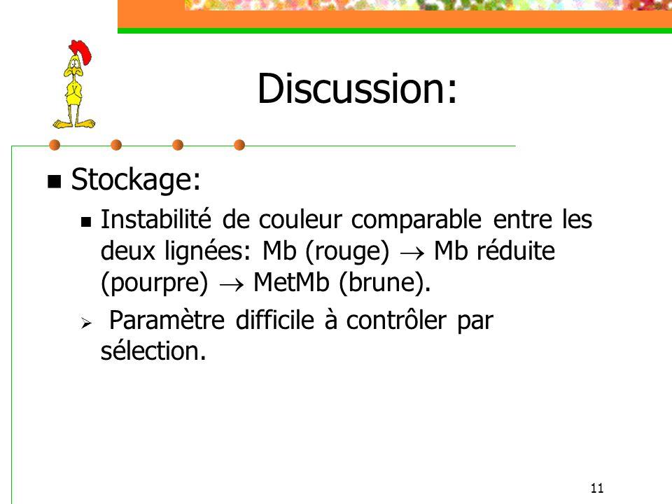 11 Discussion: Stockage: Instabilité de couleur comparable entre les deux lignées: Mb (rouge) Mb réduite (pourpre) MetMb (brune). Paramètre difficile
