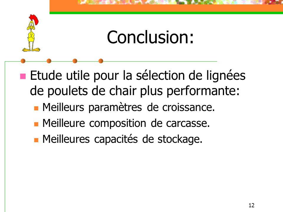 12 Conclusion: Etude utile pour la sélection de lignées de poulets de chair plus performante: Meilleurs paramètres de croissance. Meilleure compositio