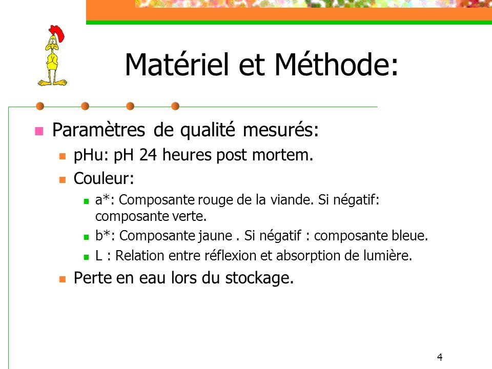 4 Matériel et Méthode: Paramètres de qualité mesurés: pHu: pH 24 heures post mortem. Couleur: a*: Composante rouge de la viande. Si négatif: composant