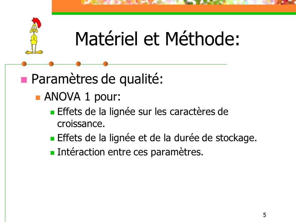 5 Matériel et Méthode: Paramètres de qualité: ANOVA 1 pour: Effets de la lignée sur les caractères de croissance. Effets de la lignée et de la durée d
