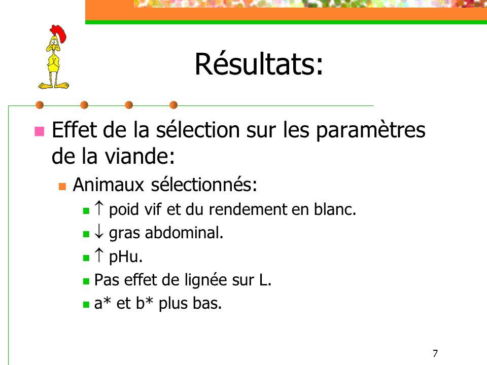 7 Résultats: Effet de la sélection sur les paramètres de la viande: Animaux sélectionnés: poid vif et du rendement en blanc. gras abdominal. pHu. Pas