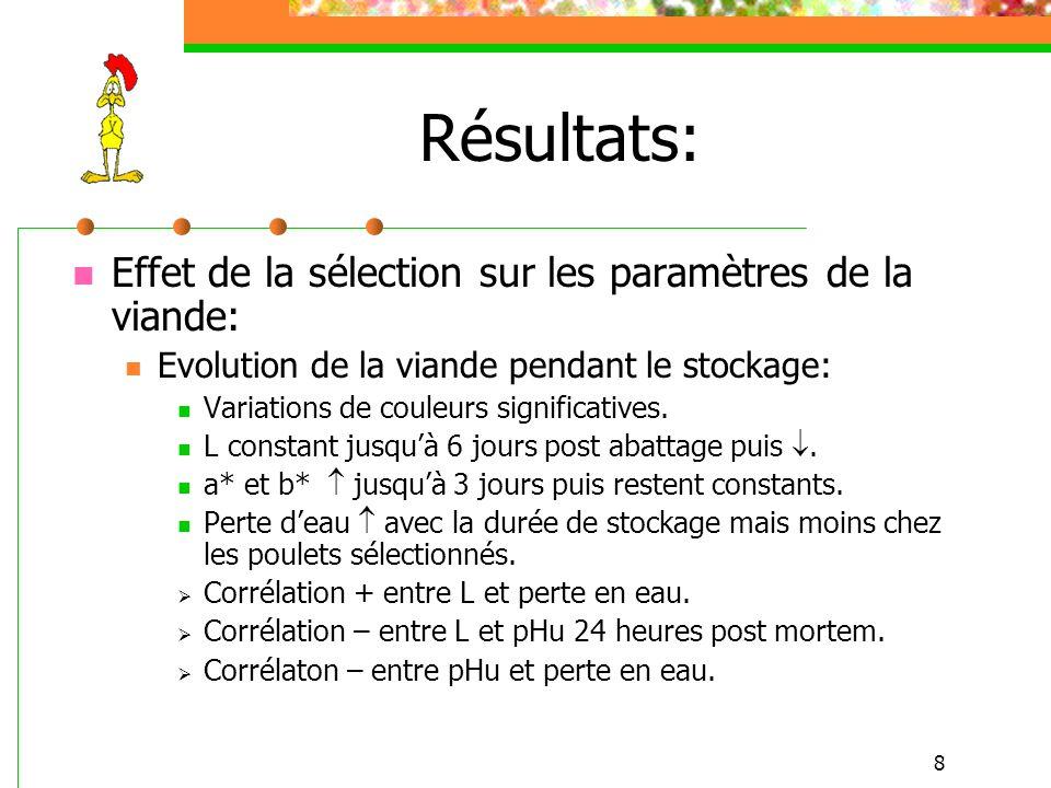 8 Résultats: Effet de la sélection sur les paramètres de la viande: Evolution de la viande pendant le stockage: Variations de couleurs significatives.