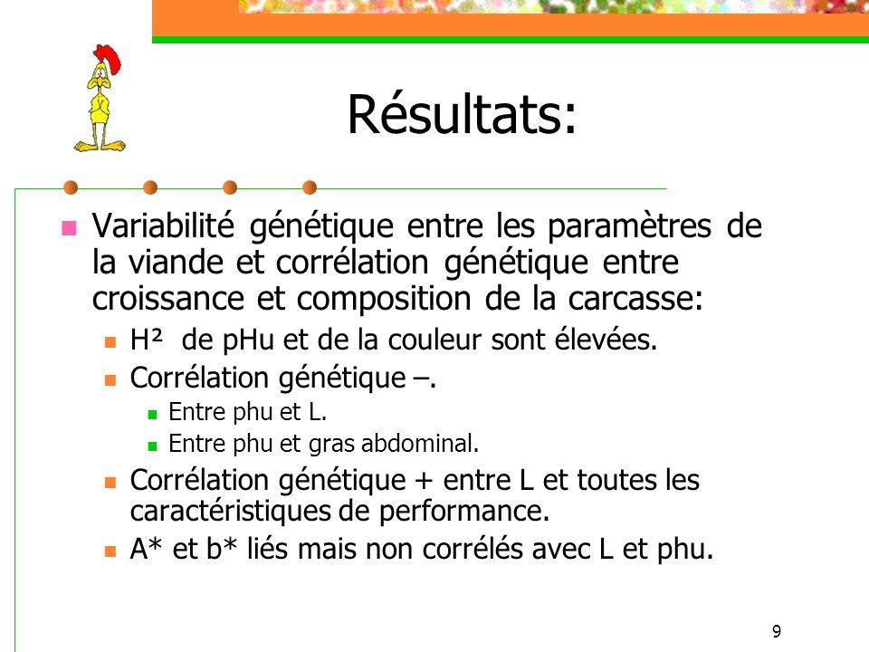 9 Résultats: Variabilité génétique entre les paramètres de la viande et corrélation génétique entre croissance et composition de la carcasse: H² de pH