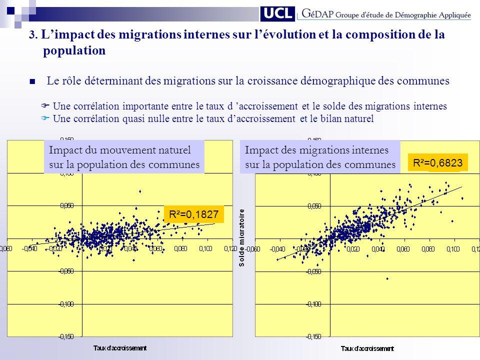 3. Limpact des migrations internes sur lévolution et la composition de la population Le rôle déterminant des migrations sur la croissance démographiqu