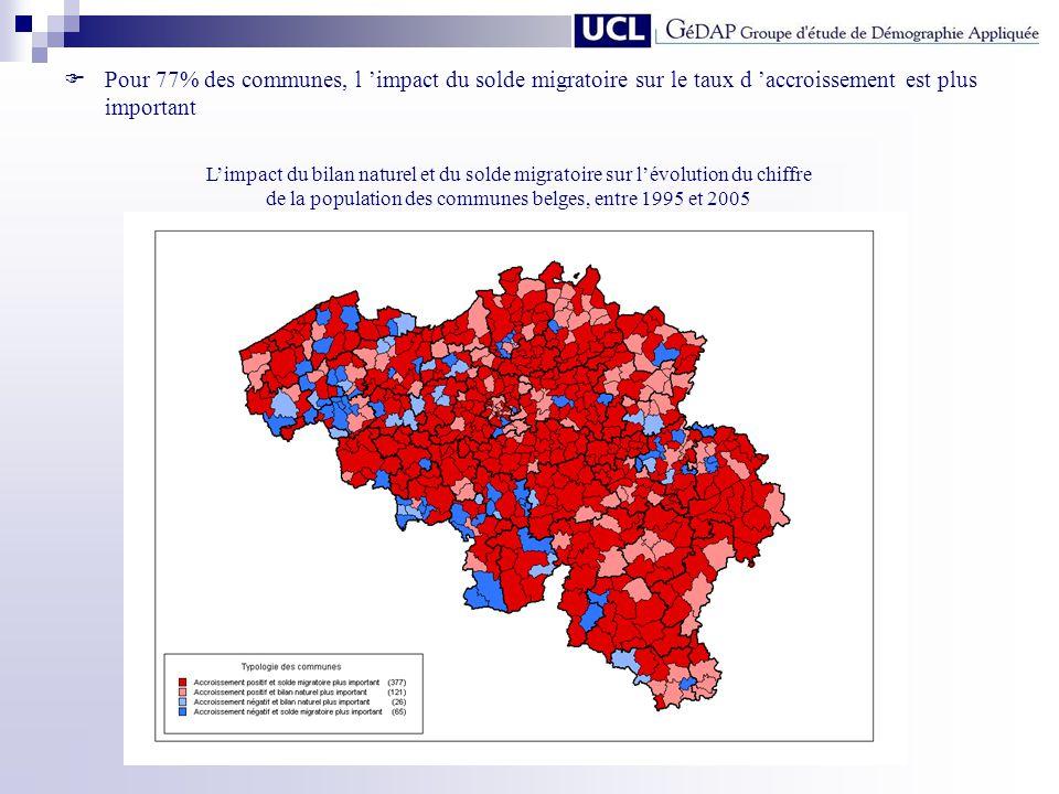 Pour 77% des communes, l impact du solde migratoire sur le taux d accroissement est plus important Limpact du bilan naturel et du solde migratoire sur