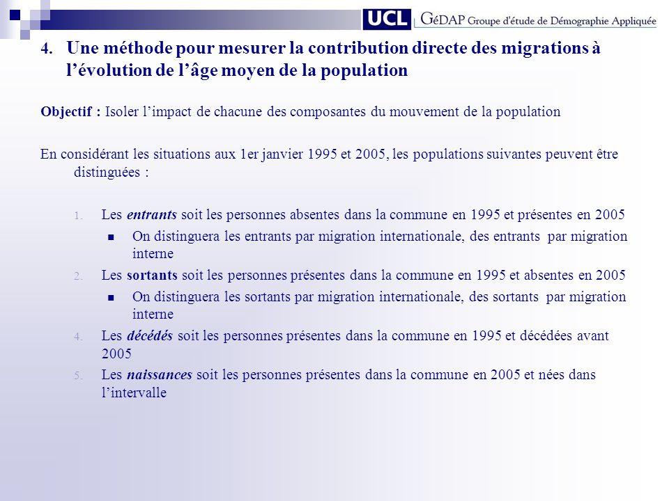 4. Une méthode pour mesurer la contribution directe des migrations à lévolution de lâge moyen de la population Objectif : Isoler limpact de chacune de