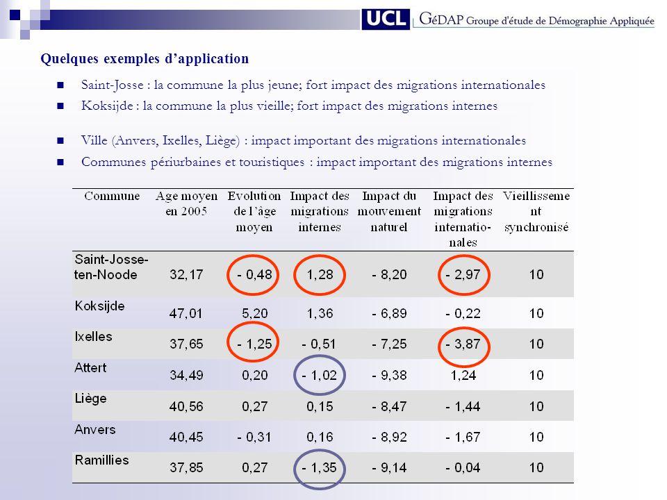 Quelques exemples dapplication Saint-Josse : la commune la plus jeune; fort impact des migrations internationales Koksijde : la commune la plus vieill