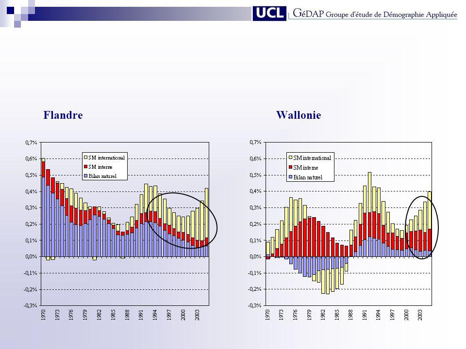 1.2.Des compositions par âge de plus en plus similaires entre la Flandre et la Wallonie… mais une inversion de position depuis 1990 Lévolution de lâge moyen de la population de 1846 à 2005 Lévolution de la proportion de jeunes de moins de 20 ans de 1846 à 2005 Lévolution de la proportion de personnes de plus de 60 ans de 1846 à 2005