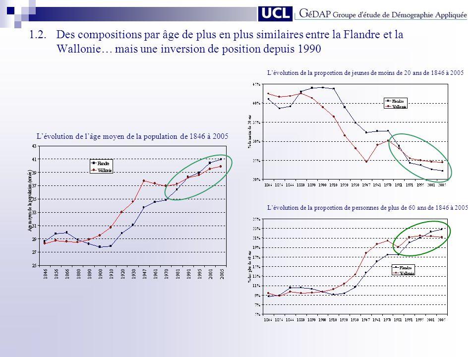 1.2.Des compositions par âge de plus en plus similaires entre la Flandre et la Wallonie… mais une inversion de position depuis 1990 Lévolution de lâge
