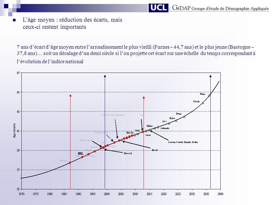 7 ans décart dâge moyen entre larrondissement le plus vieilli (Furnes - 44,7 ans) et le plus jeune (Bastogne – 37,8 ans)… soit un décalage dun demi si