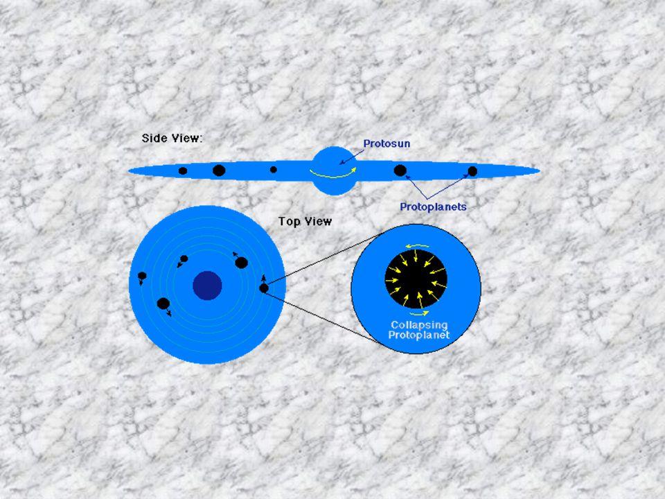 Accrétion 1. Collisions de petites particules restant collées par interactions électrostatiques 1 cm 2. 2.Collisions inélastiques Planétésimes de 1 km