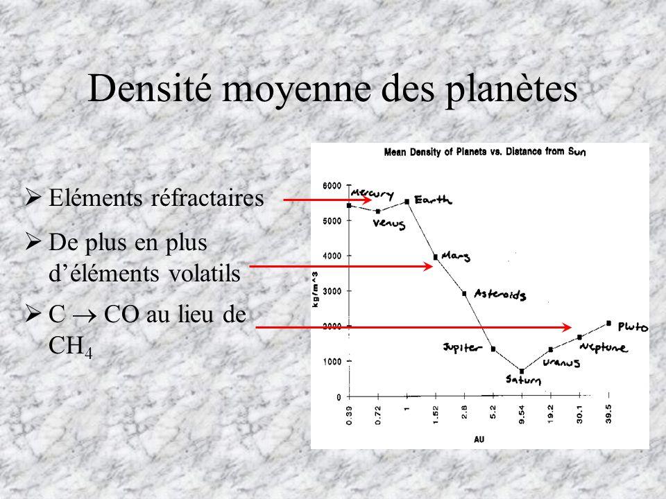 Loi de Titius - Bode Des simulations numériques permettent de retrouver la loi de Titius – Bode : D i = 0.4 i = 1 D i = O.4 + 0.3 2 (i-2) i 2