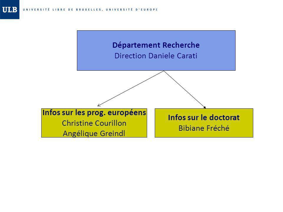 Département Recherche Direction Daniele Carati Infos sur le doctorat Bibiane Fréché Infos sur les prog. européens Christine Courillon Angélique Greind