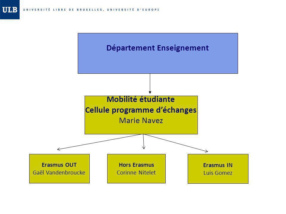 Département Enseignement Mobilité étudiante Cellule programme déchanges Marie Navez Erasmus OUT Gaël Vandenbroucke Hors Erasmus Corinne Nitelet Erasmu