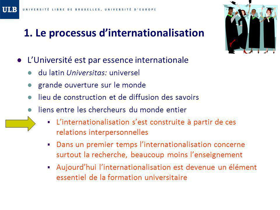 1. Le processus dinternationalisation LUniversité est par essence internationale du latin Universitas: universel grande ouverture sur le monde lieu de