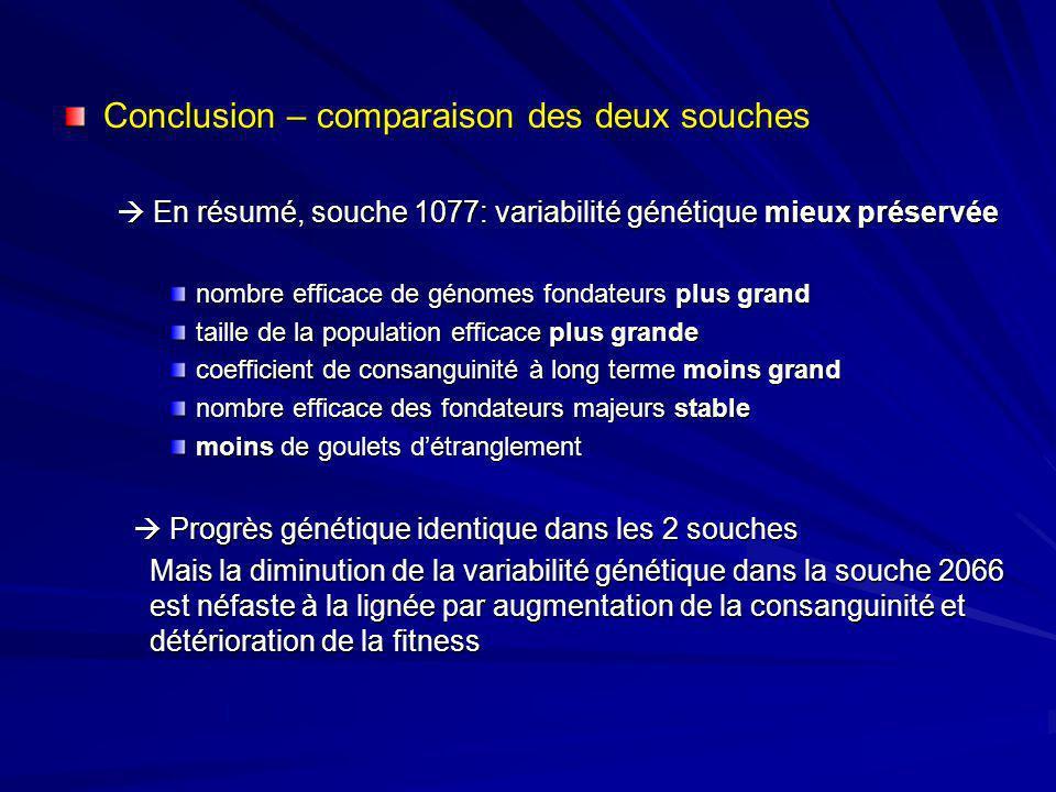 Conclusion – comparaison des deux souches En résumé, souche 1077: variabilité génétique mieux préservée En résumé, souche 1077: variabilité génétique