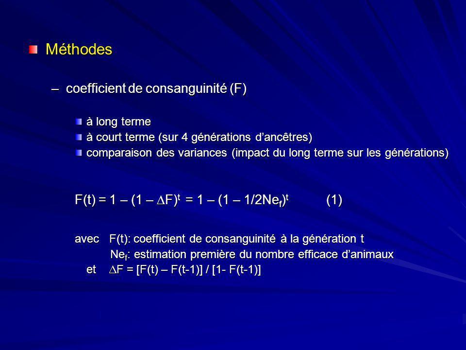 Méthodes –coefficient de consanguinité (F) à long terme à court terme (sur 4 générations dancêtres) comparaison des variances (impact du long terme su