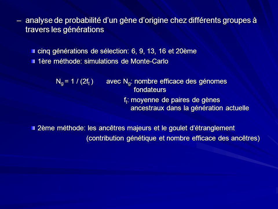 –analyse de probabilité dun gène dorigine chez différents groupes à travers les générations cinq générations de sélection: 6, 9, 13, 16 et 20ème 1ère
