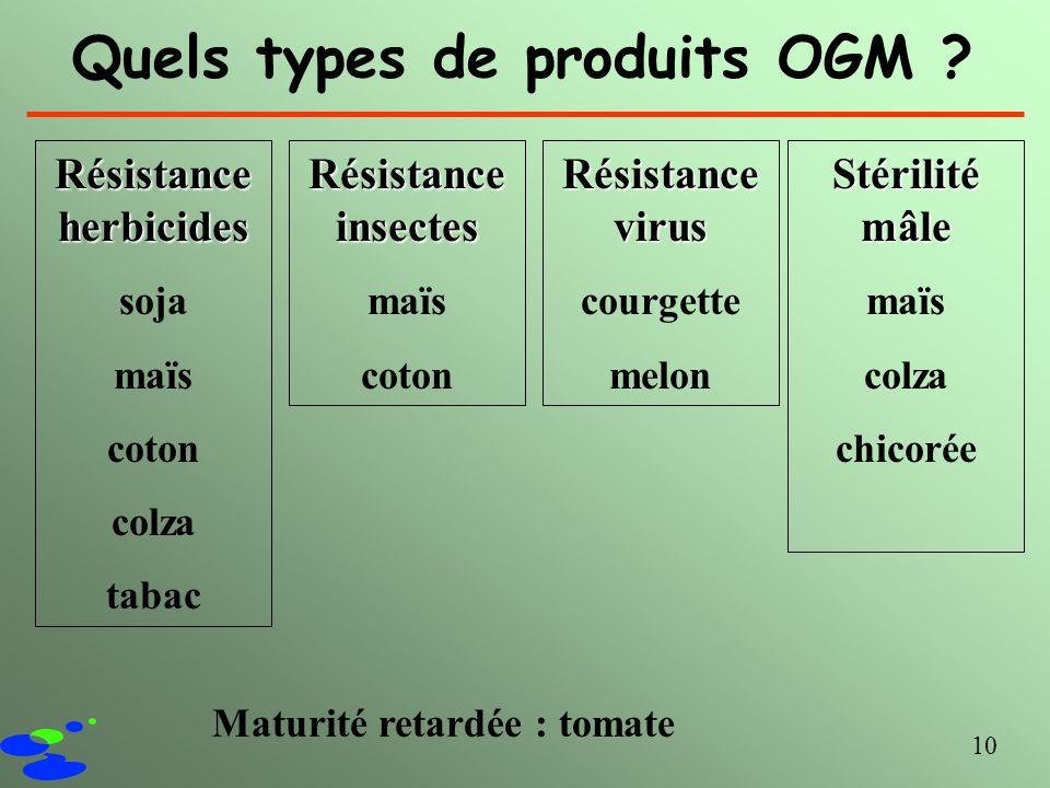 10 Quels types de produits OGM ? Résistance herbicides soja maïs coton colza tabac Résistance insectes maïs coton Résistance virus courgette melon Sté